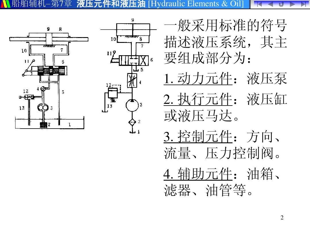 液压控制阀件ppt图片