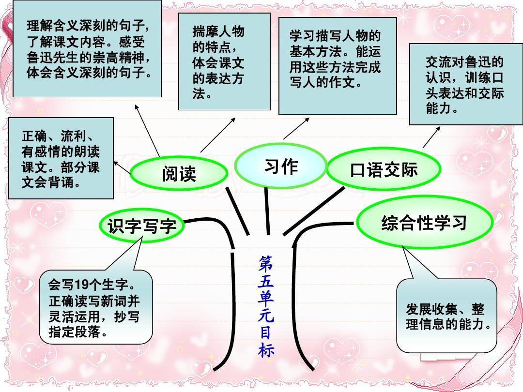 六年级上册语文第五单元说课标说教材知识树ppt图片
