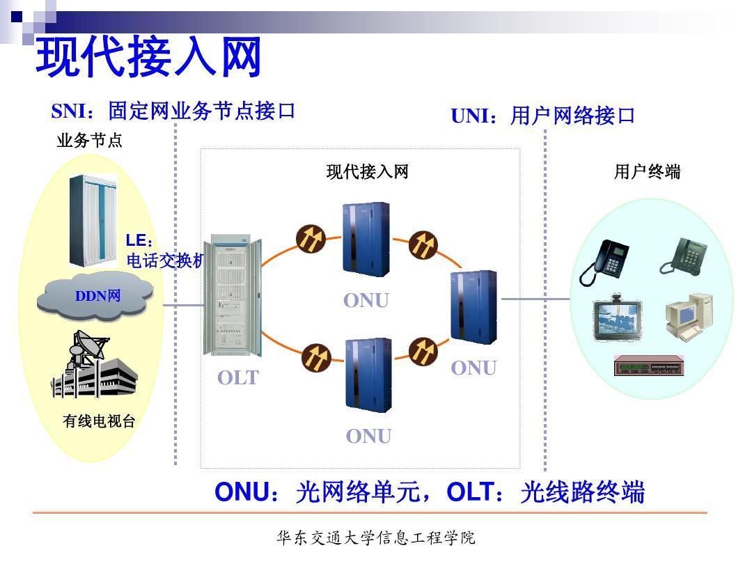 宽带接入网技术ppt
