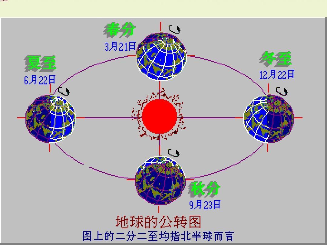 高一地理地球自转和公转的关系ppt