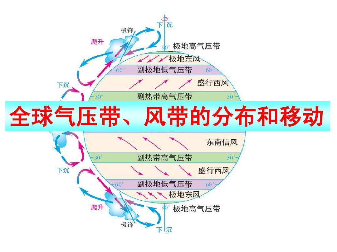 地理问题 写出全球气压带和风带分布图,分布规律是什么图片