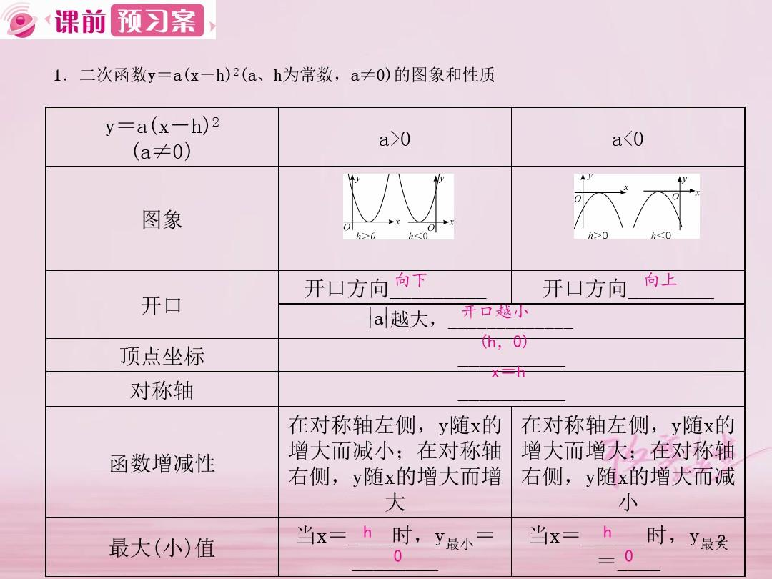 1abk+�h�K��_1.3二次函数y=a(x_h)2+k的图象和性质第2课时课件42ppt