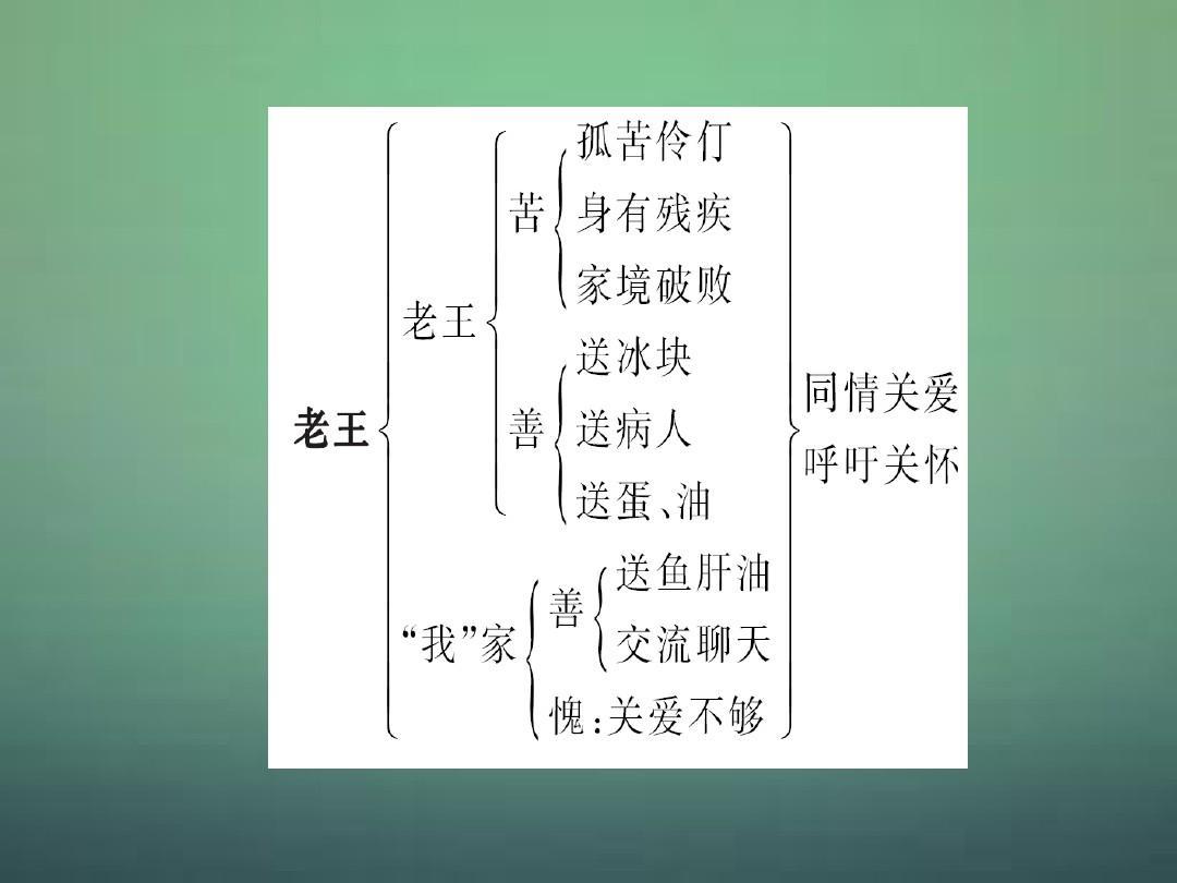 八高中上册语文2.9老王(新版导学课型)课件(探究)年级教版ppt排名榜新人义乌图片