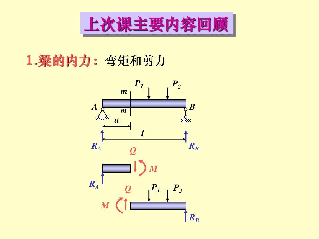 材料力学第四章:5-6弯曲内力