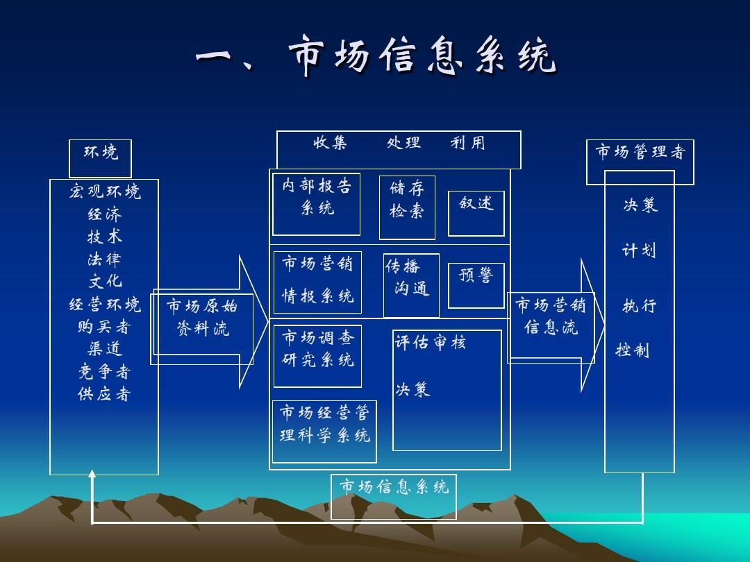 市场营销课件(6-8章)2011学生ppt王仕鹏篮球教学图片