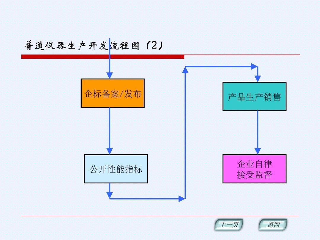 公司管理运作流程图_海事管理和建设_海事法规的管理运作