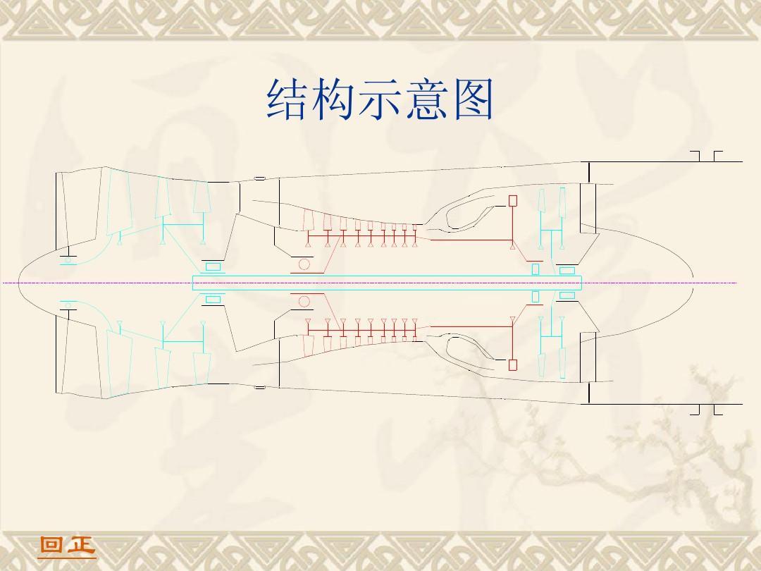 工程科技 兵器/核科学 航空燃气涡轮发动机构造设计ppt  飞机 结构图片