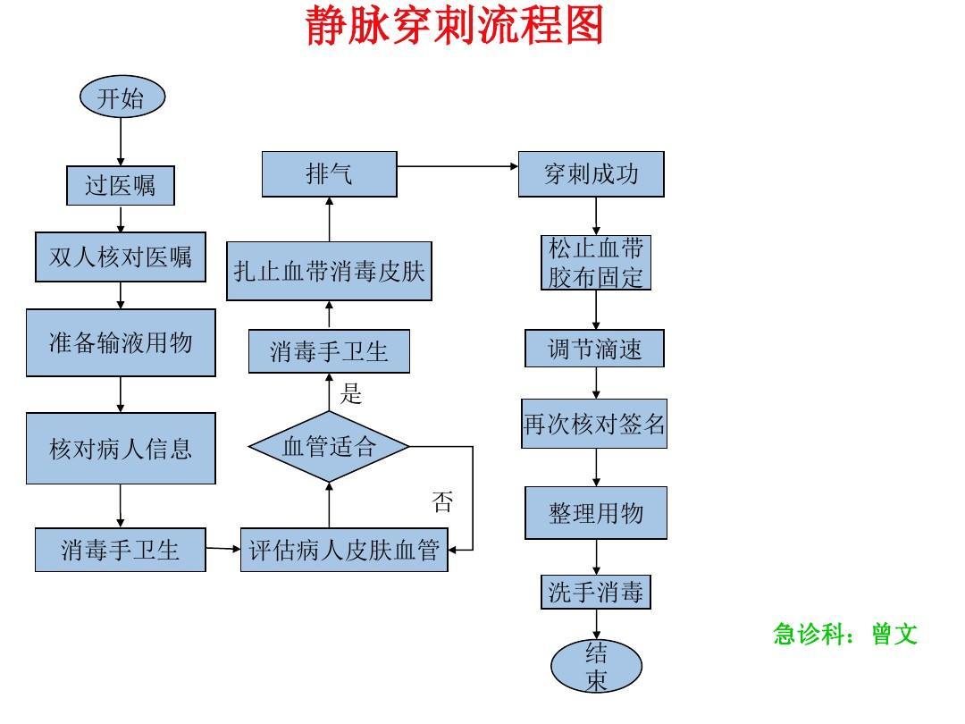 静脉输液流程图ppt图片