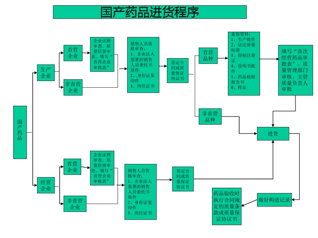 药品经营企业gsp流程图ppt图片