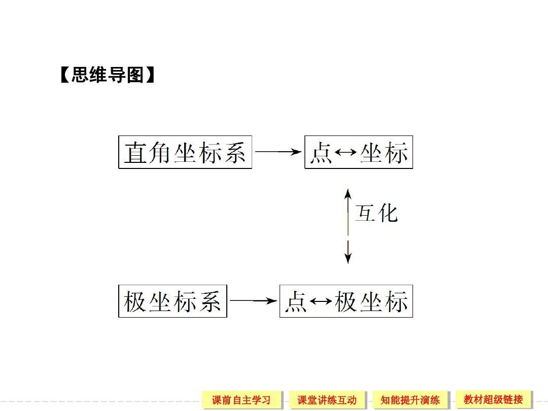 高中新课程数学(新课标人教a版)选修4-4《1.2.1极坐标图片