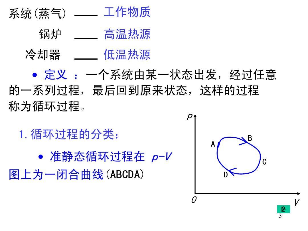 卡诺循环是最复杂的循环 ppt_逆卡诺循环_卡诺循环tp图