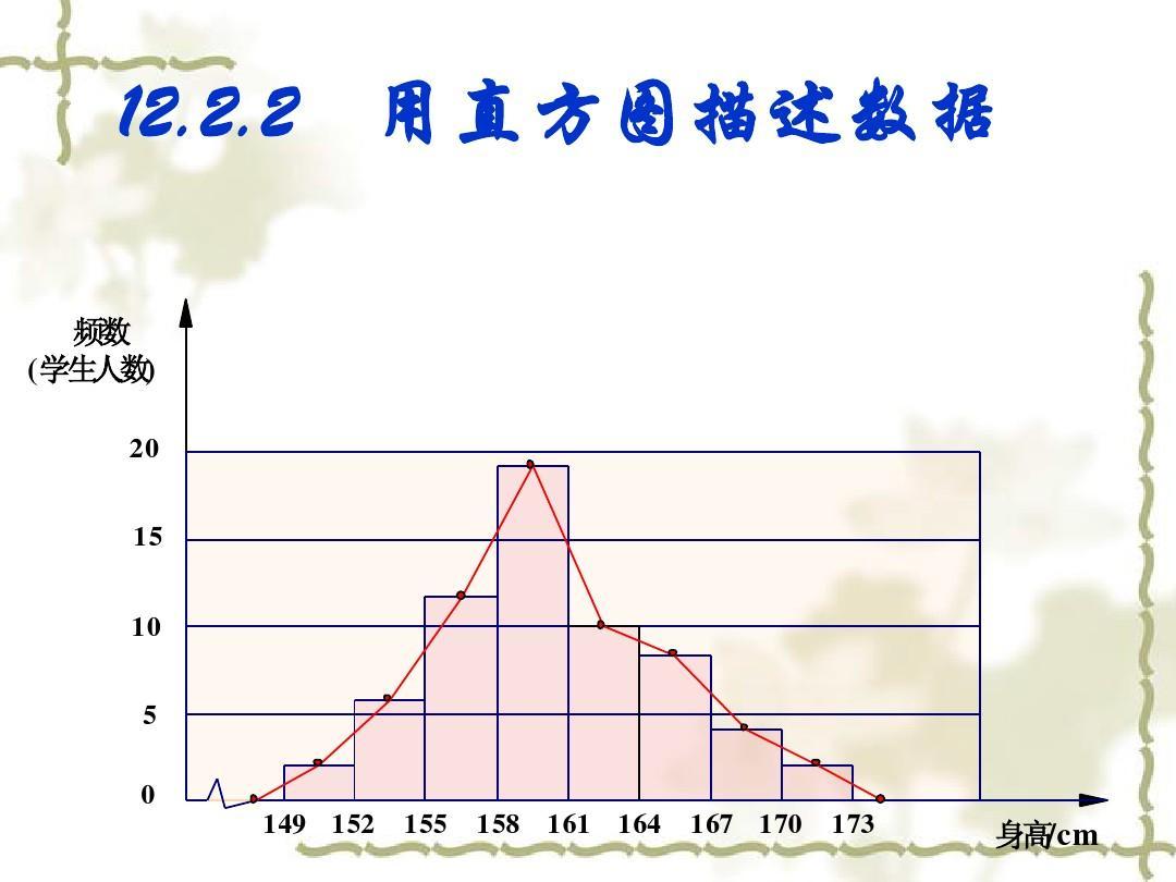 初二数学八年级数学 12.2.2 用直方图描述数据.ppt(余) PPT课件