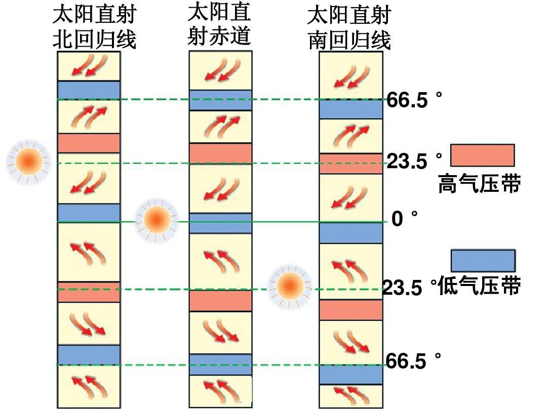 2.3_气压带,风带季节移动与季风环流ppt图片