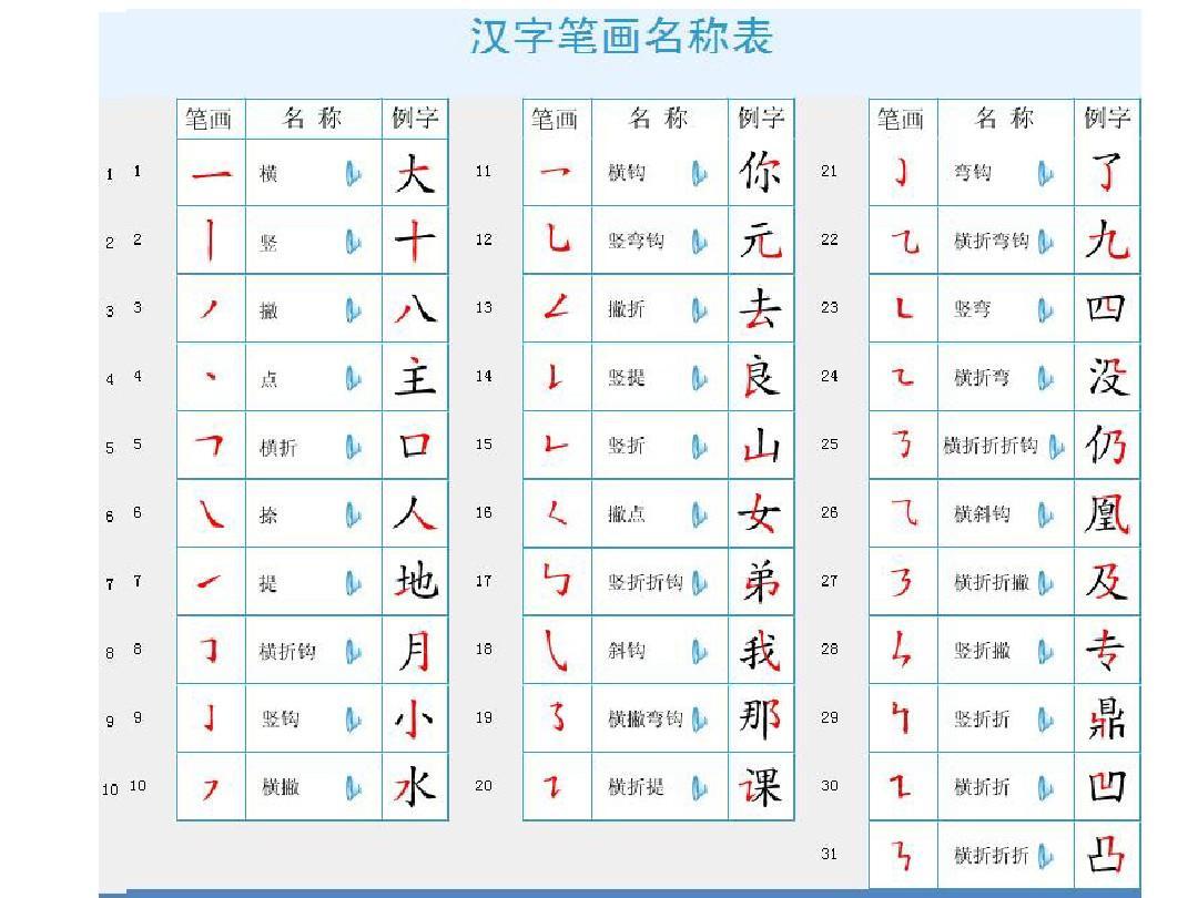 田英章行书字帖 汉字笔顺笔画表 汉语拼音口诀大全 汉字偏旁部首表图片