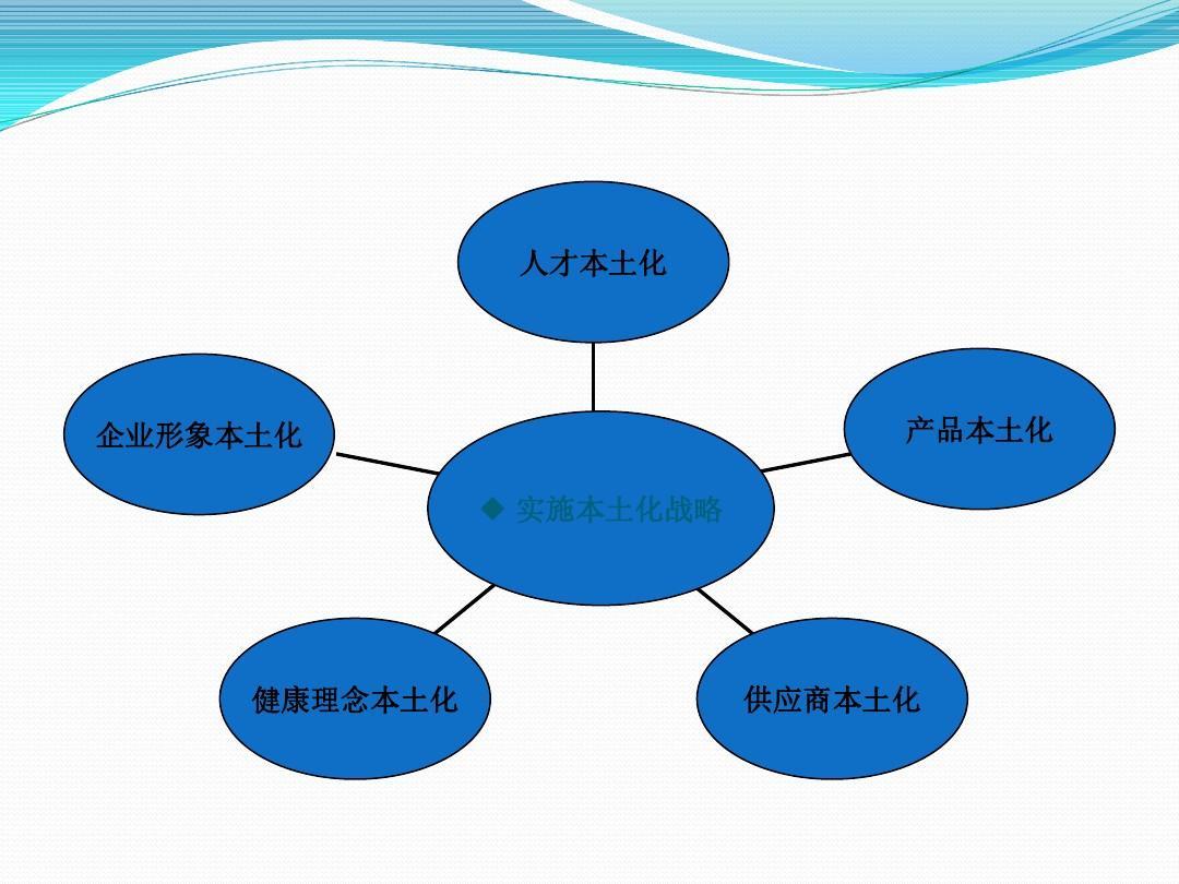 市场定位怎么写_市场营销专业,营销策略分析的论文提纲怎么写?-