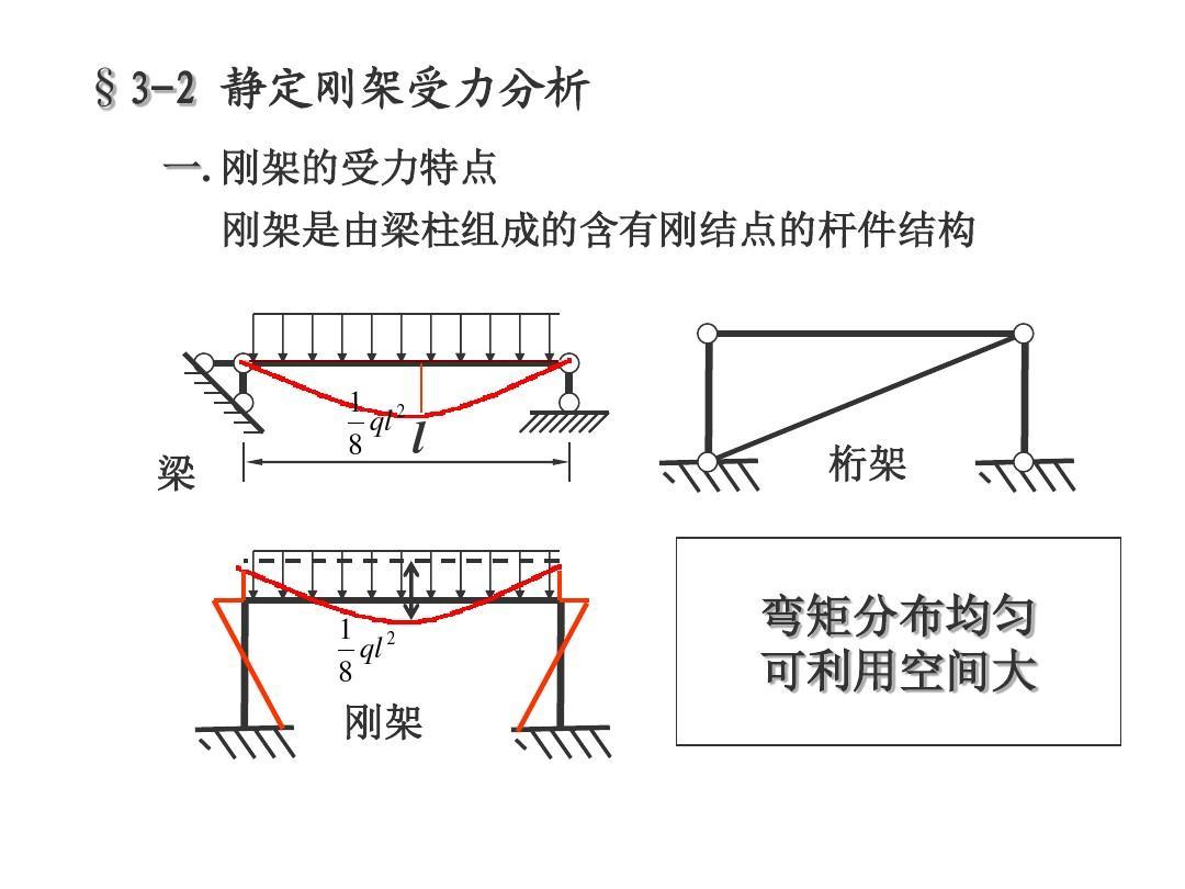 静定刚架题_静定结构内力分析-2静定刚架ppt
