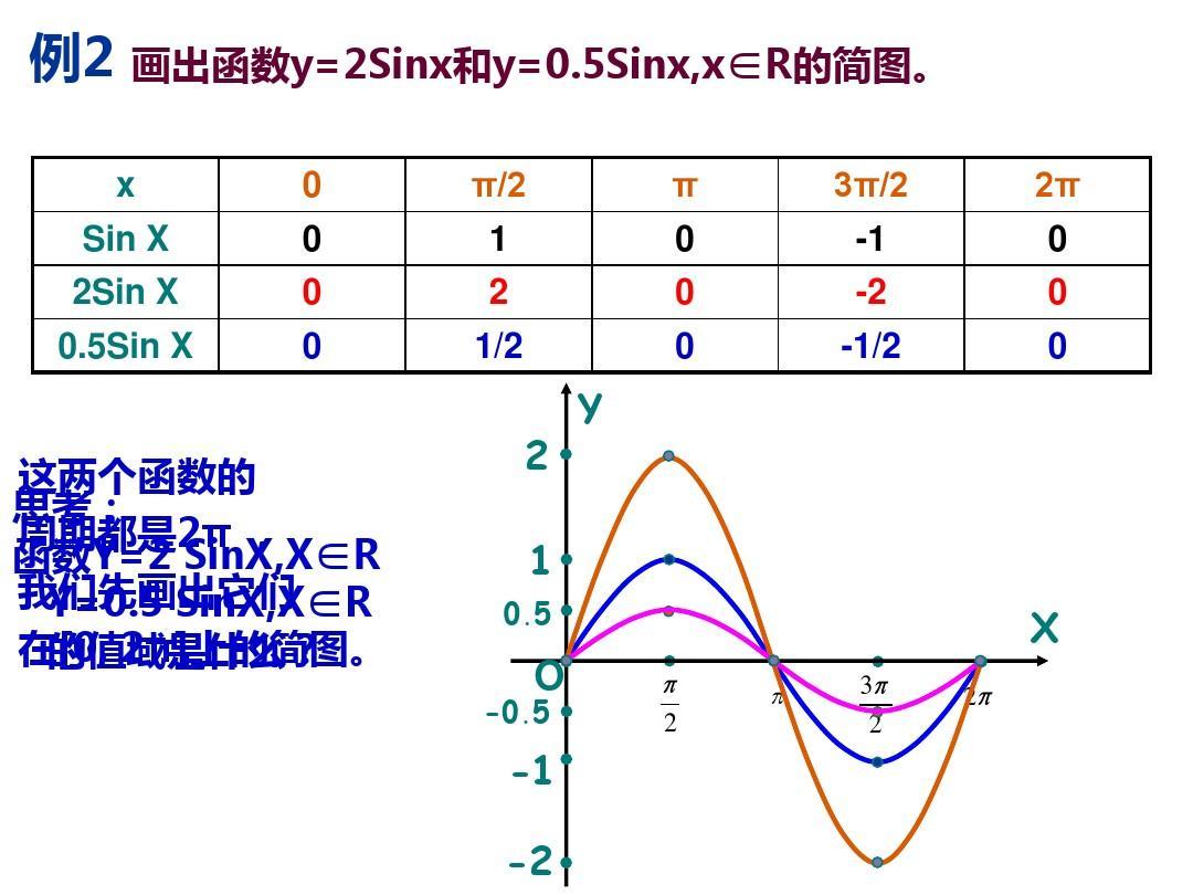 例2 画出函数y=2sinx和y=0.5sinx,x∈r的简图. x sin x 2sin x 0.图片
