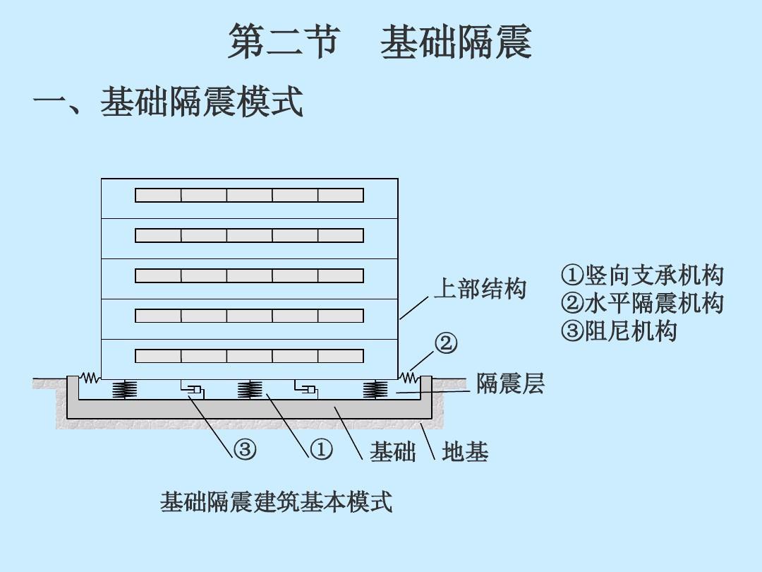工程结构抗震设计第七-八章ppt图片