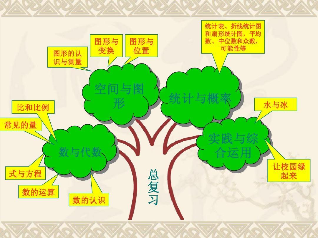 青岛版六年级下册数学研课标说教材_知识树课件ppt图片