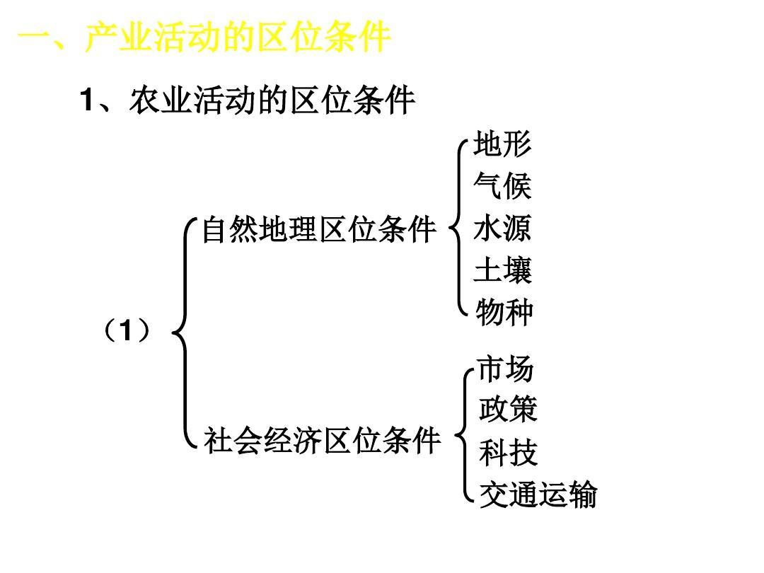 高二地理备�{�N��X�_高二地理产业活动的区位条件和地域联系1ppt