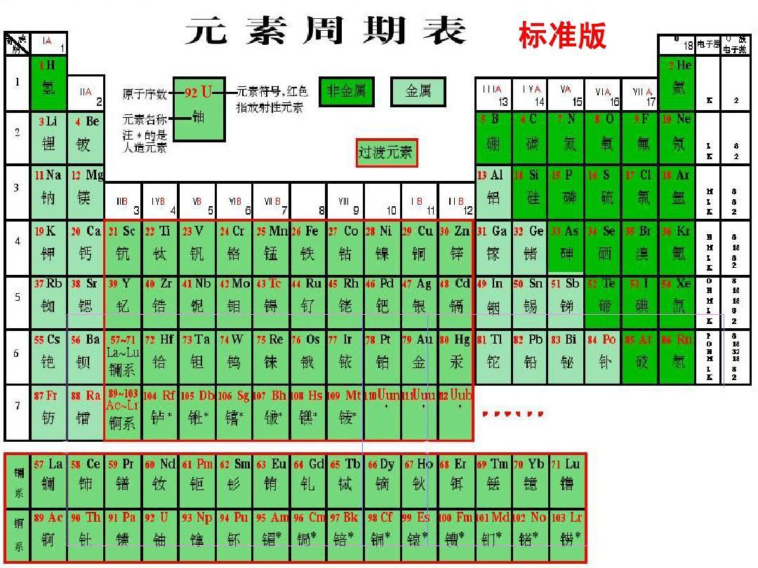 元素周期表-核素
