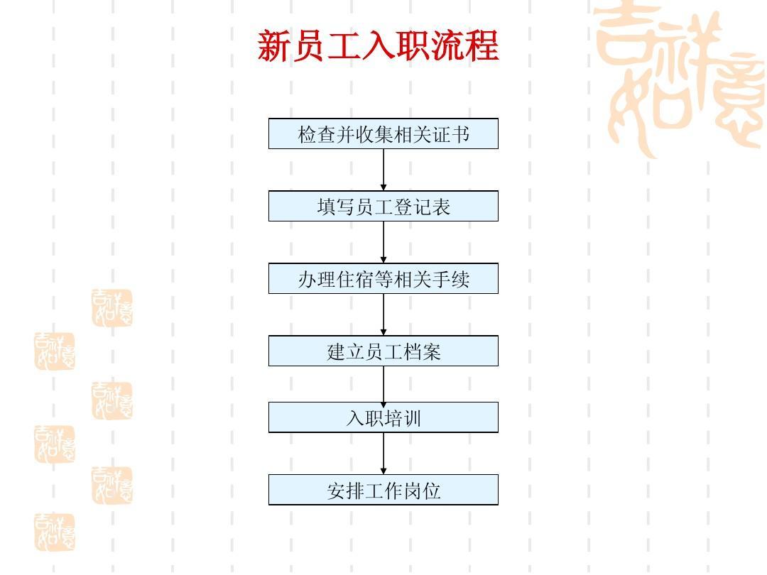 人事流程_人事选择流程图ppt