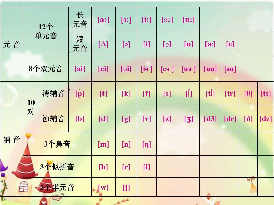 英语48音标发音方法学习ppt