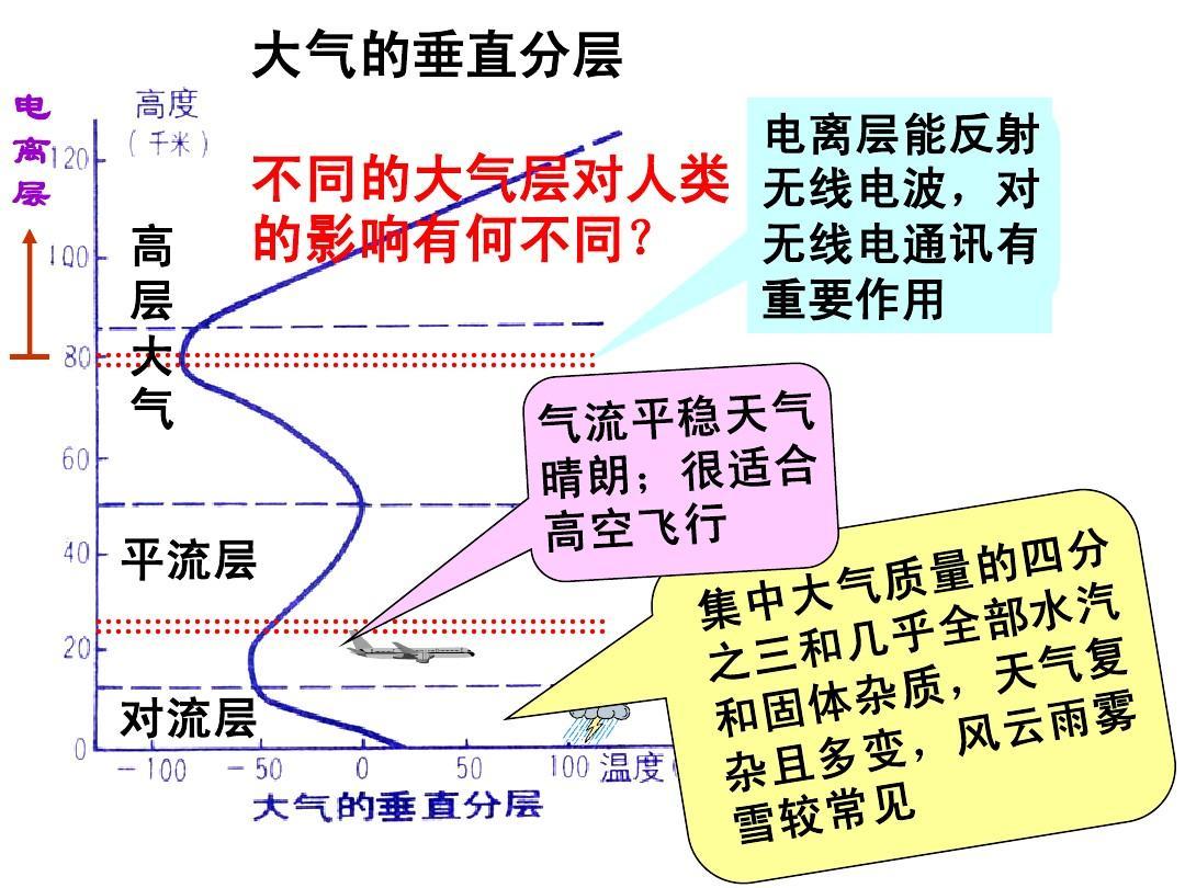 大气圈的组成与结构,大气的受热过程,气压带与风带ppt图片