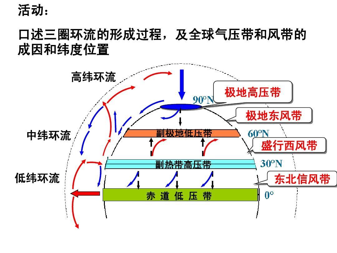 3大气环境_第五,六课时_全球气压带和风带的分布和移动及对气候的影响图片