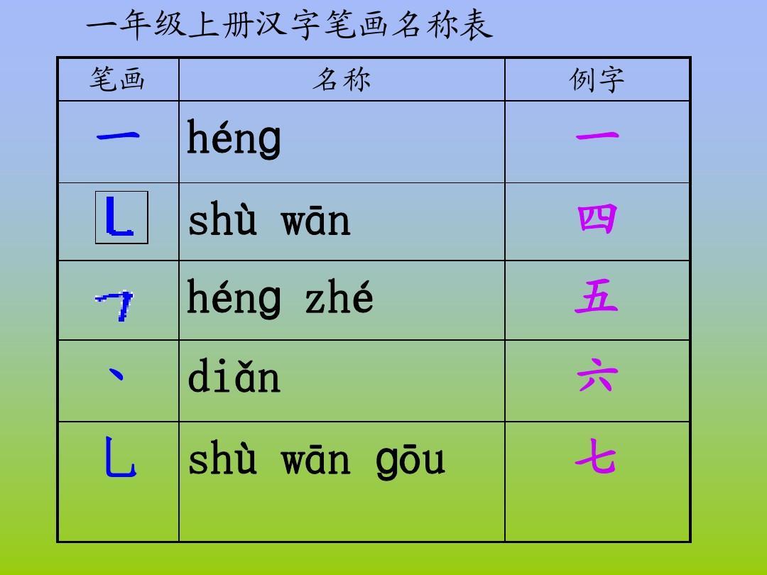 汉字书写笔画名称表_复汉字笔画名称表ppt