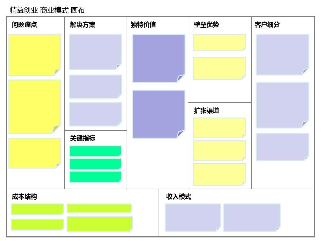 精益创业商业模式分析画布模板ppt图片