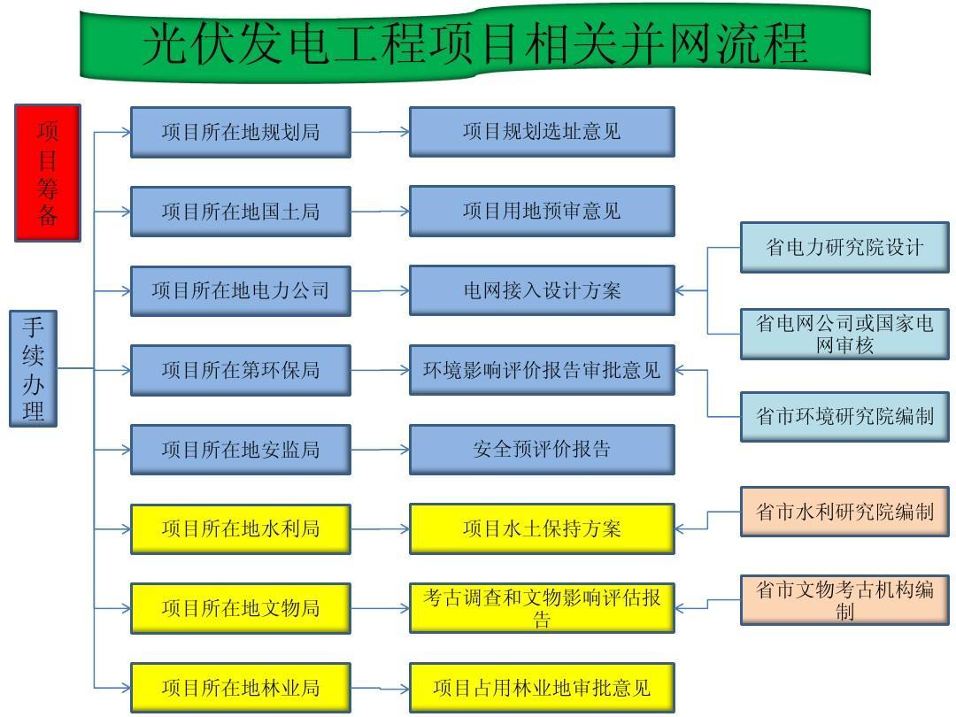 光伏并网发电建设流程ppt图片