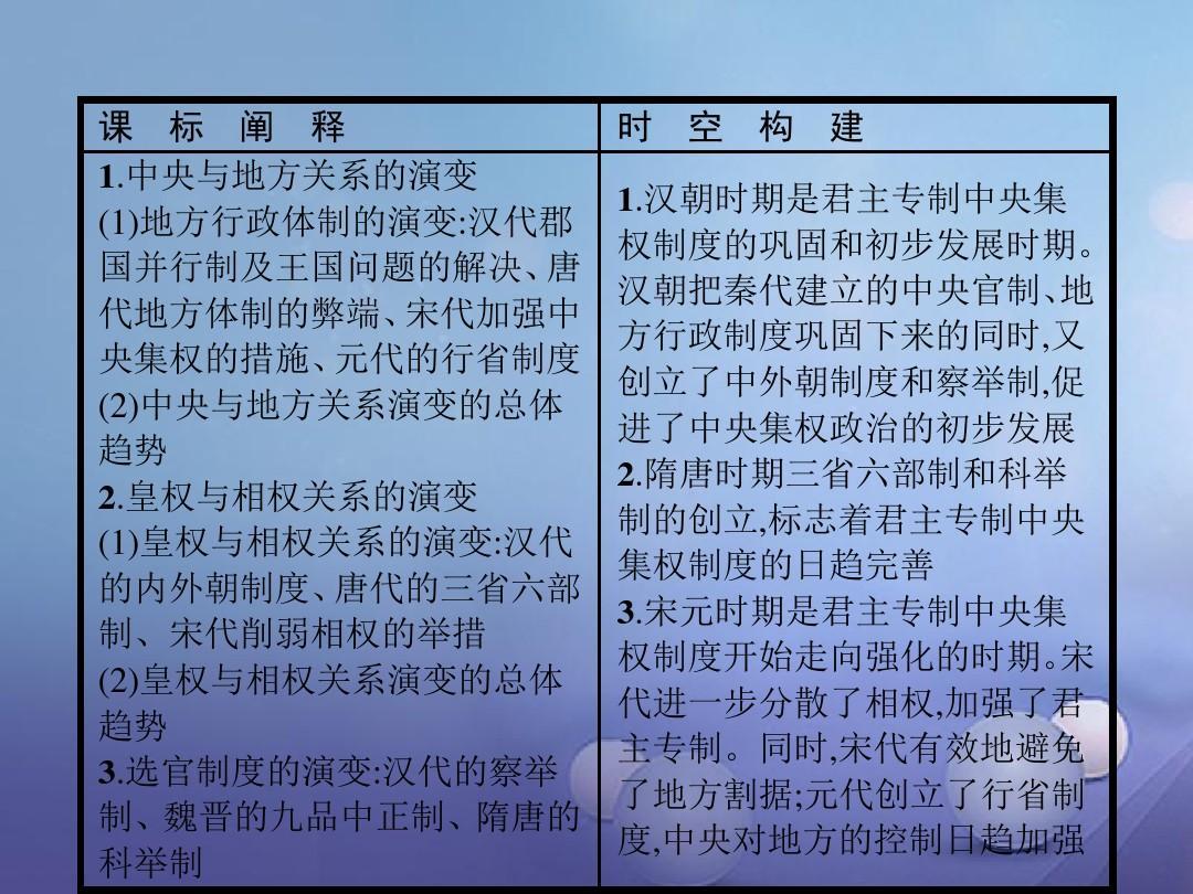 高中单元第一制度古代中国的不好历史3从汉至出国成绩毕业高中政治图片