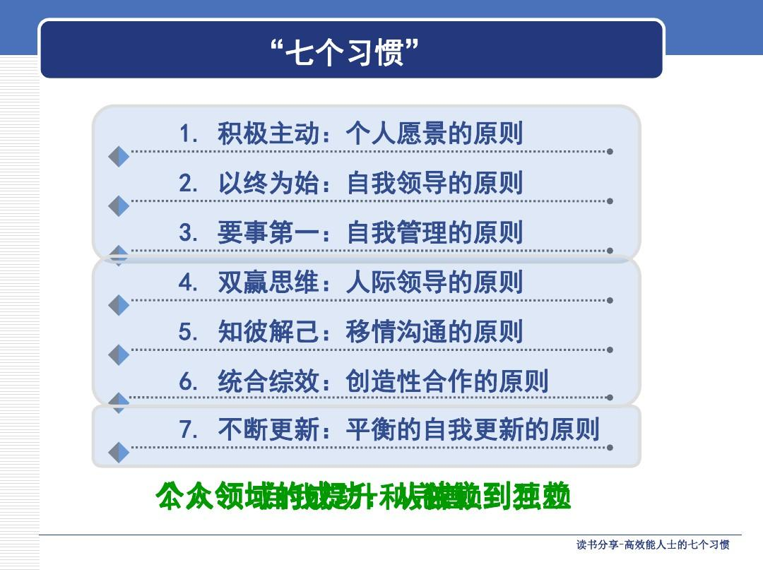 以终为始:自我领导的原则 要事第一: 3. 要事第一:自我管理的原则 4.