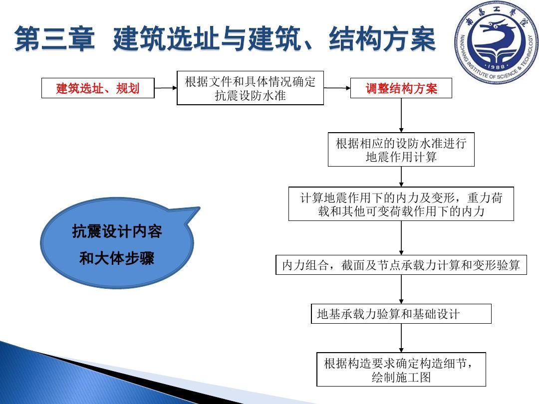 建筑结构抗震设计与施工(建筑选址)ppt图片