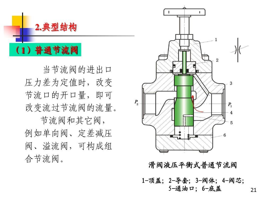 滑阀液压平衡式普通节流阀 1-顶盖;2-导套;3-阀体;4-阀芯; 5-通油口;6图片
