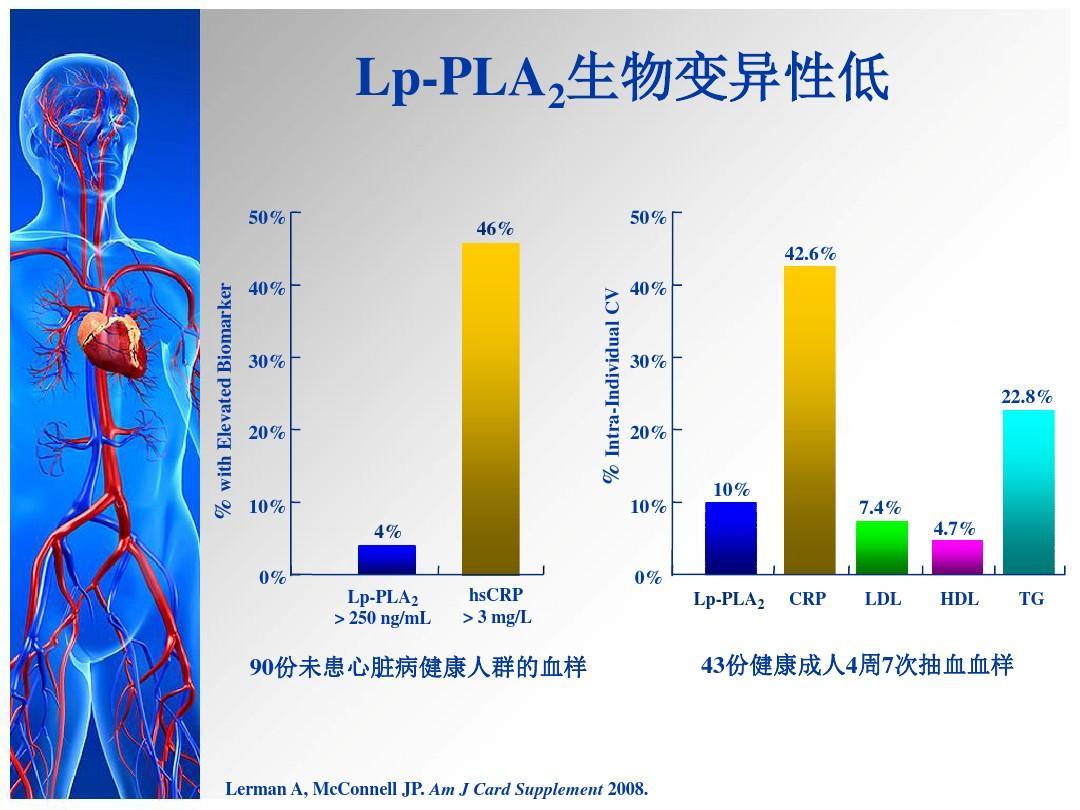 lp-pla2(人血浆脂蛋白相关磷脂酶a2)定量检测试剂盒ppt
