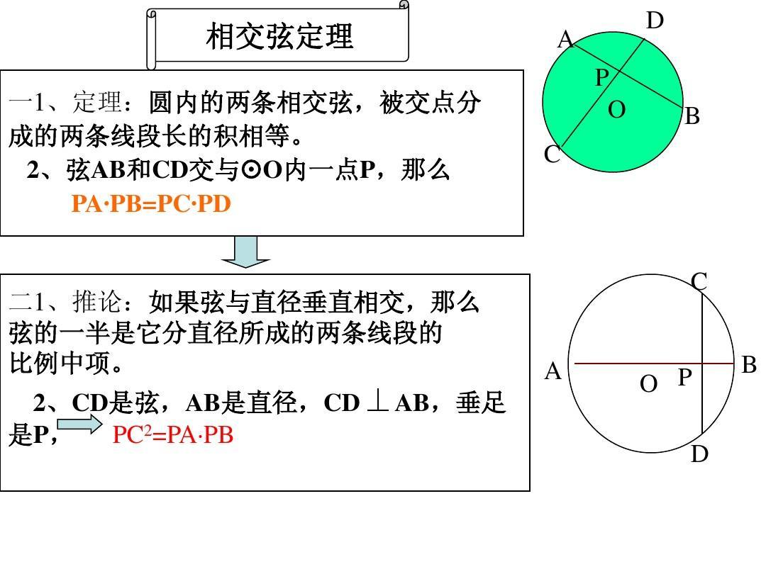 相交弦定理和割线定理PPT_word文档在线阅读
