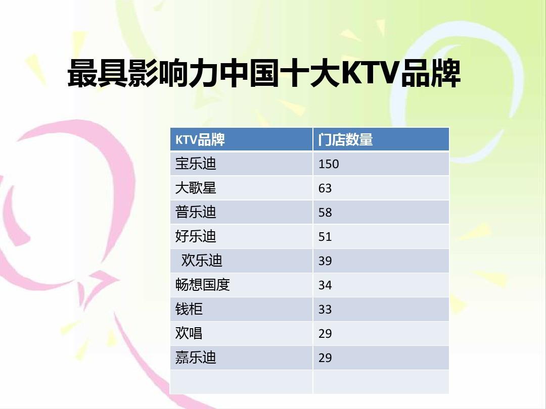 最具影响力中国十大ktv品牌