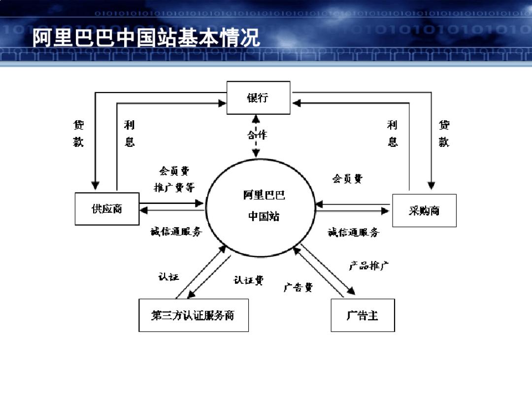 阿里巴巴中国站盈利模式分析ppt