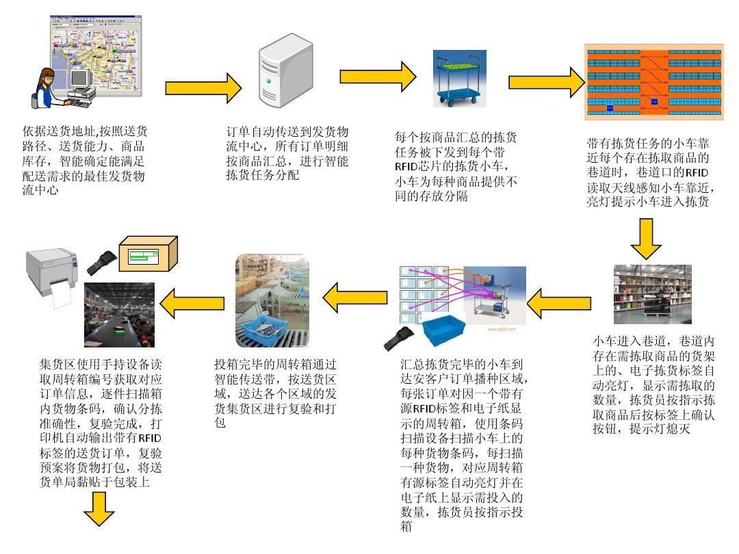 电子商务物流案例_面向电子商务的智能物流PPT_word文档在线阅读与下载_无忧文档