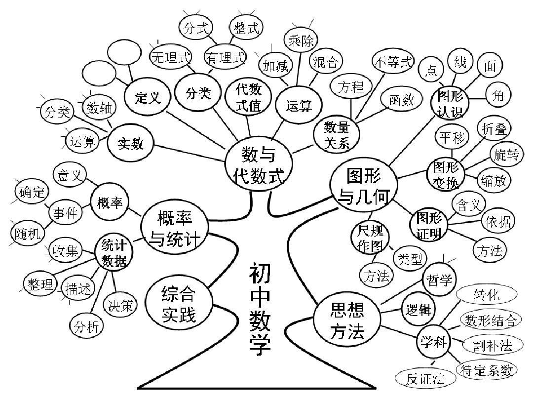 所有分类 高中教育 数学 数学知识内容结构图ppt  第1页 下一页 (共21图片