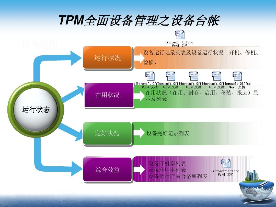 全面设备管理 TPM 培训资料PPT
