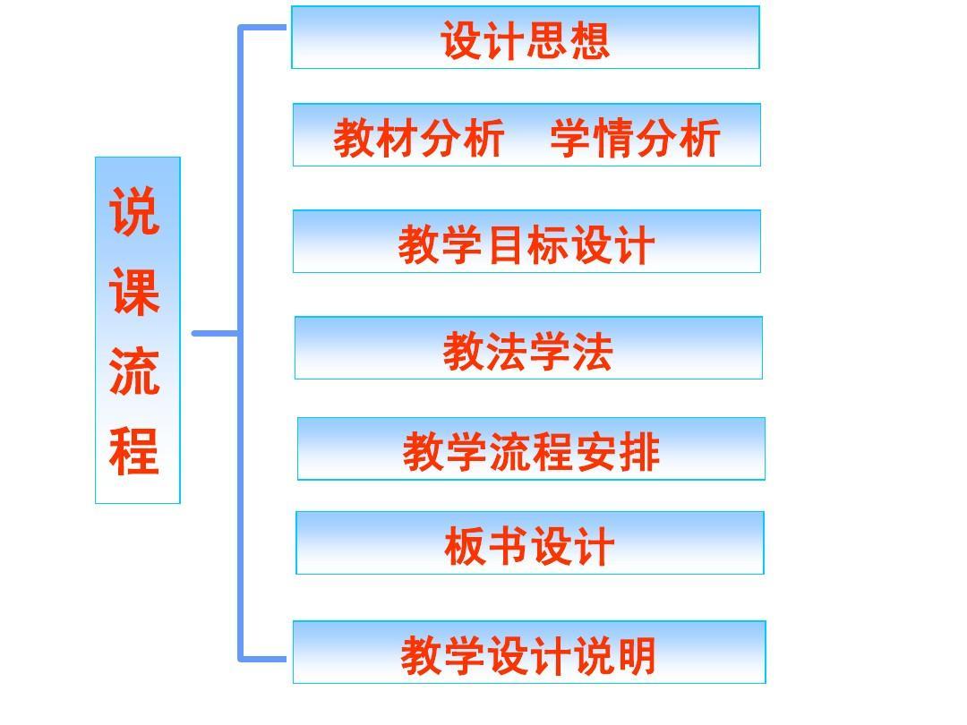 《语文学习活动年级1(说课课件)ppt五方案下册课题备课组选择记录图片