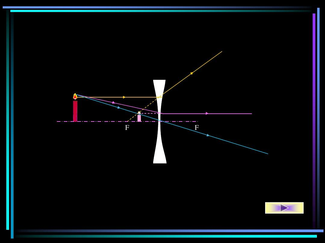 凸透镜成像规律光路图ppt