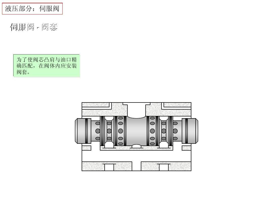 为了使阀芯凸肩与油口精 确匹配,在阀体内应安装 阀套.图片