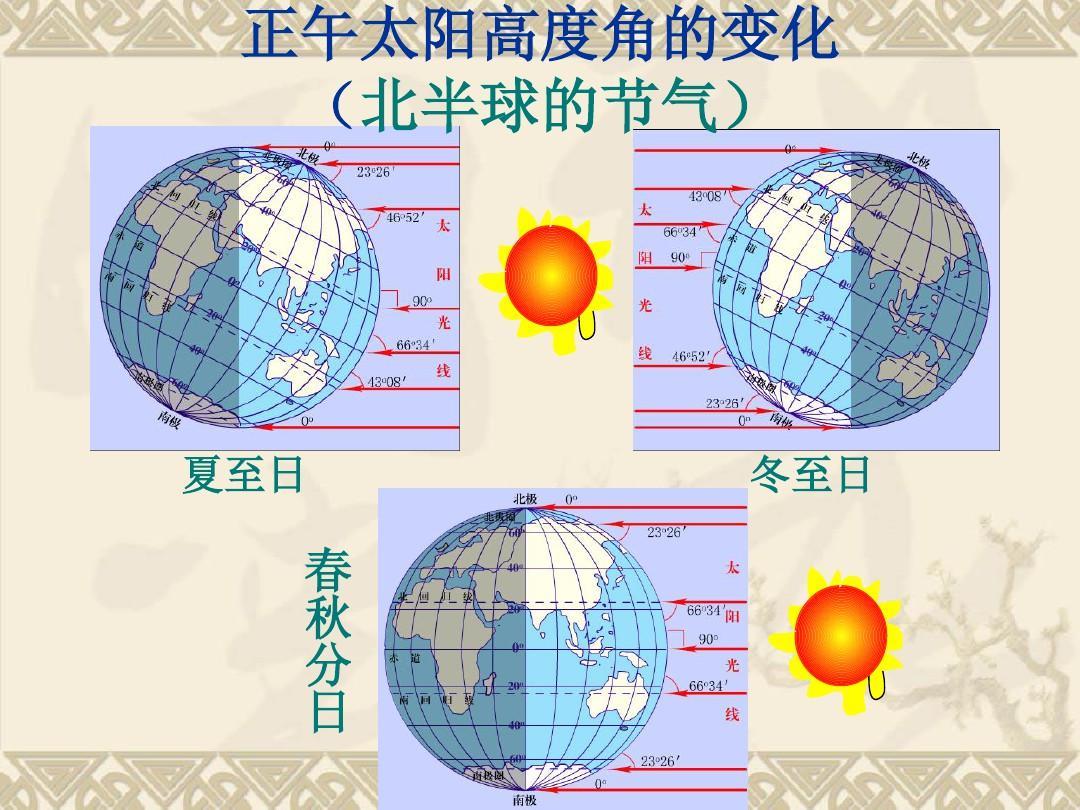 地球自转和公转的共同地理意义ppt