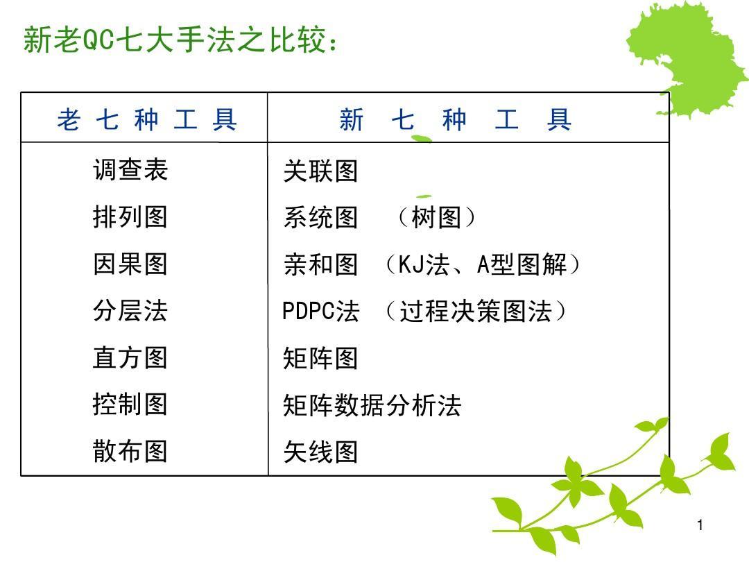 QC新旧七大手法对比