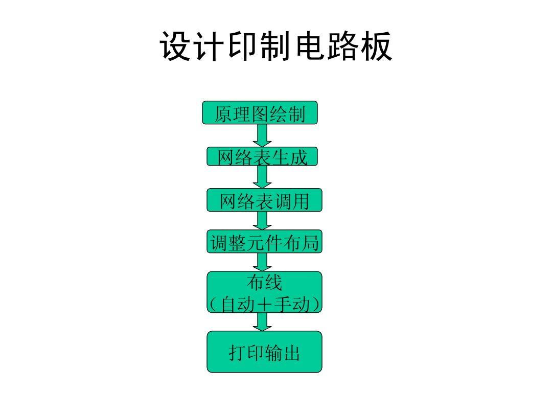 设计印制电路板 免费下载