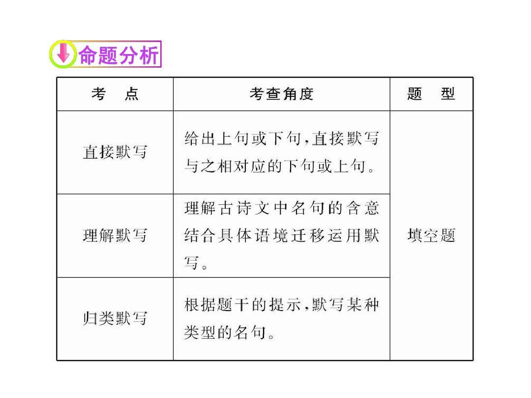 2012版课件语文新课标名句v课件全程初中初中名言语文版本图片